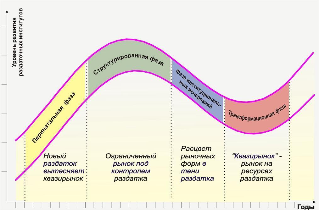 график 2 фаза цикла